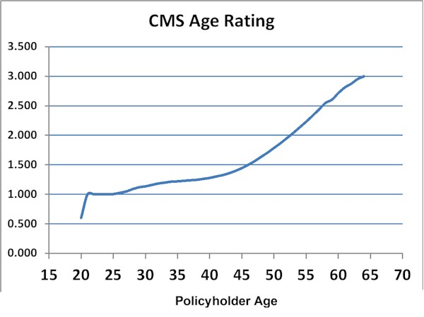 [CMS Rating]