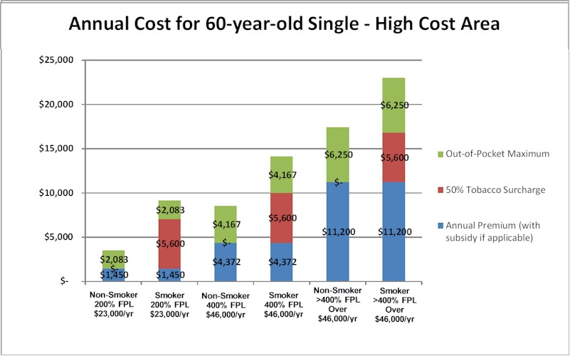 Obamacare Income Limits Chart