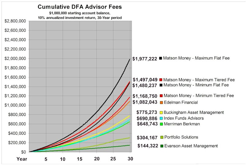 [DFA Advisor fees]