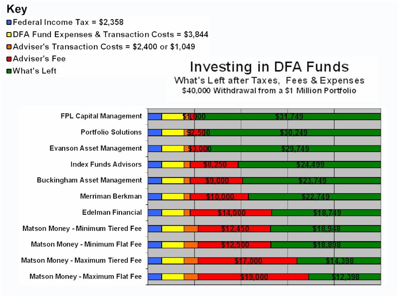 [DFA Funds]
