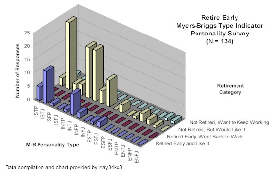 Is There a Retire Early Personality Type?